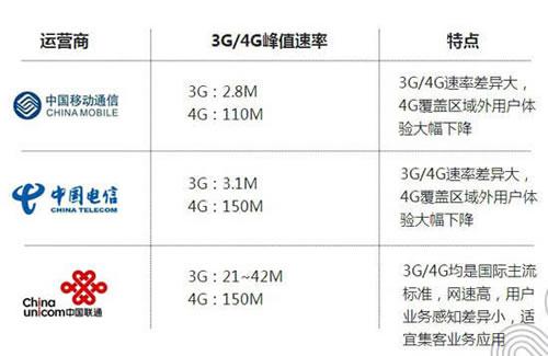 联通电信4G速度比移动4G快