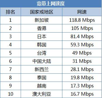 中国固定宽带平均网速31Mbps