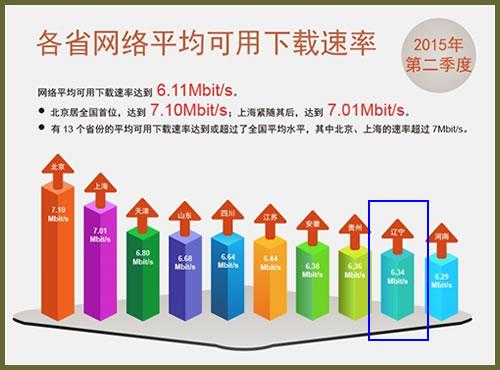 辽宁平均网速6.34Mb/s