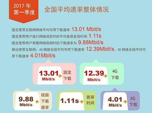 2017年第一季度我国固定宽带网络平均下载速率达到13.01Mbps