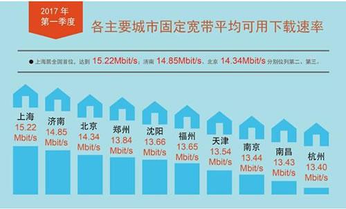 各主要城市固定宽带平均下载速率
