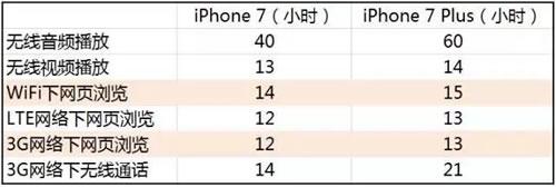 WiFi和3G/4G用时比较表