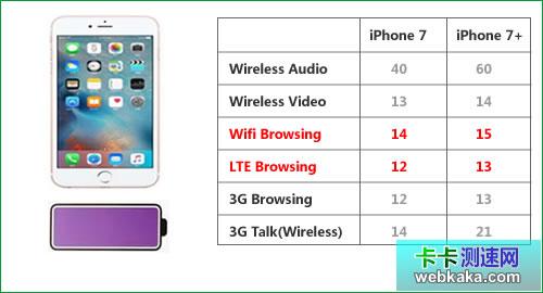 WiFi比4G更省电