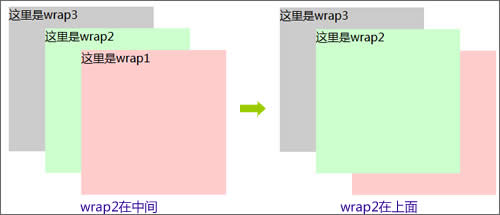 设置z-index让div层wrap2在上面