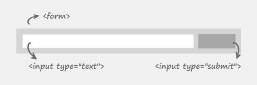 HTML搜索表单结构