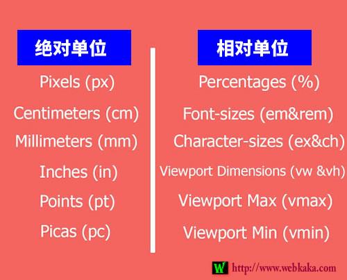 CSS长度单位有两种类型:绝对单位和相对单位