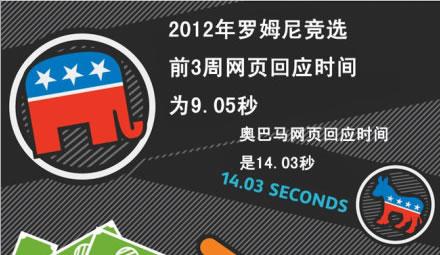 总统竞选也要考虑加载时间