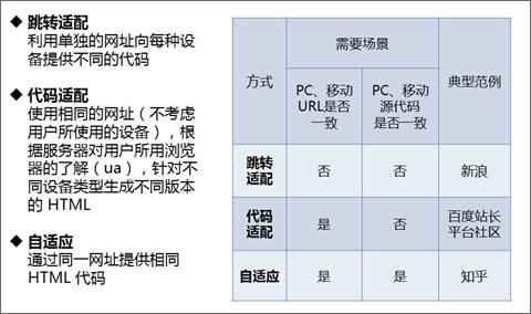 三种方法实现PC移动适配