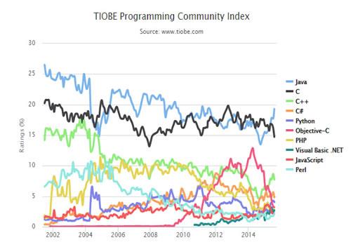 编程语言排名前10的排名趋势